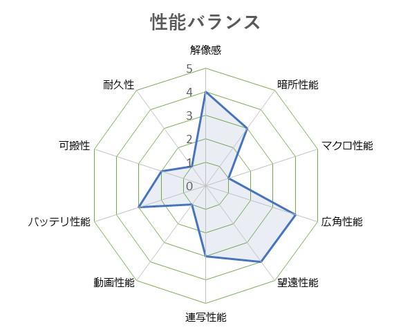Cyber-shot_DSC-HX60V