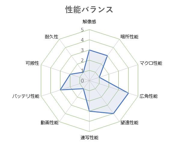 Cyber-shot_DSC-HX90V