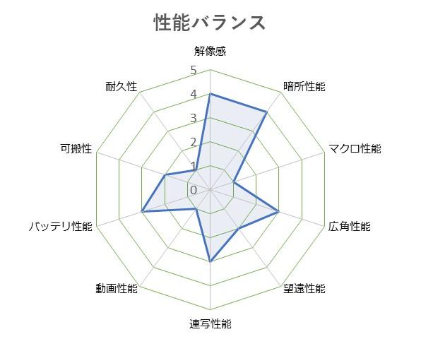 Cyber-shot_DSC-RX100M2
