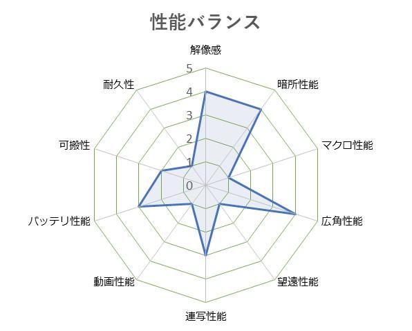 Cyber-shot_DSC-RX100M4