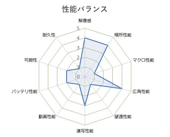 Cyber-shot_DSC-RX100M5