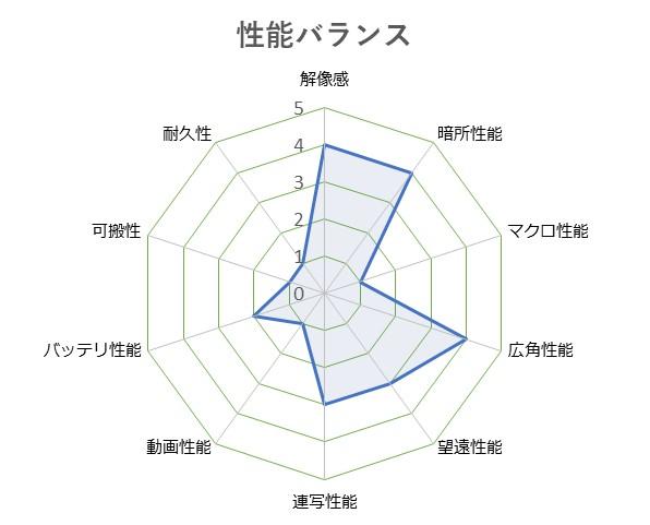 Cyber-shot_DSC-RX100M6