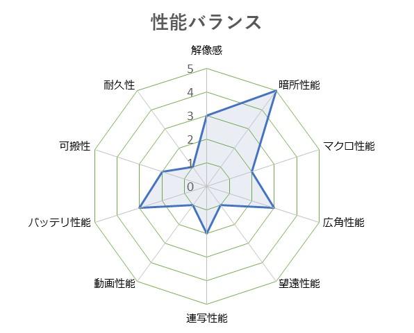 GR_II