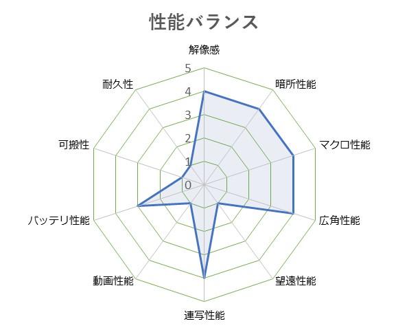 LUMIX_DMC-LX9