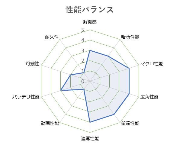 LUMIX_DMC-TZ85