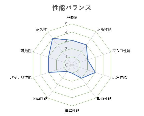 RICOH_WG-50