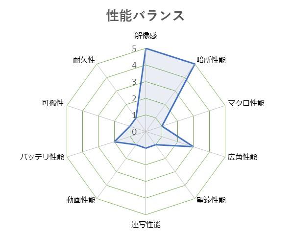 SIGMA_dp1_Quattro