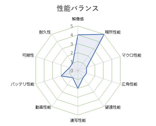 SIGMA_dp2_Quattro