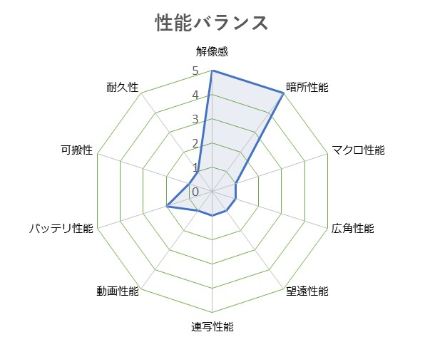 SIGMA_dp3_Quattro
