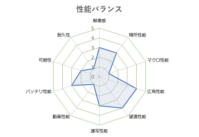 Cyber-shot_DSC-HX99