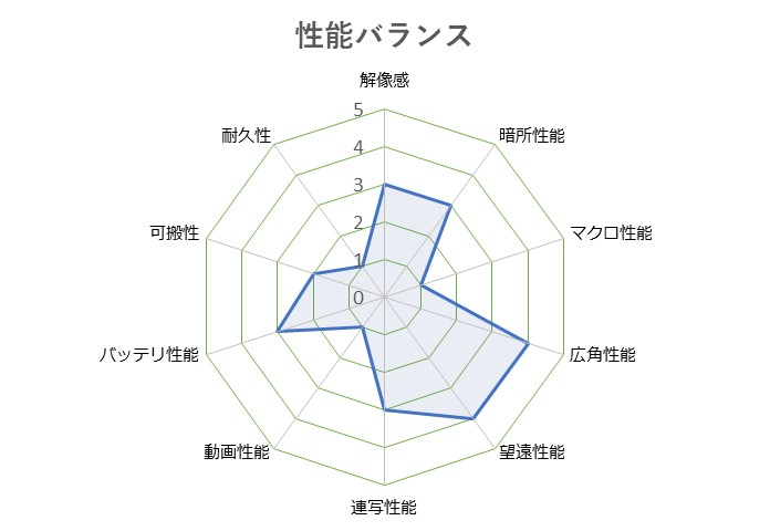 Cyber-shot_DSC-WX800
