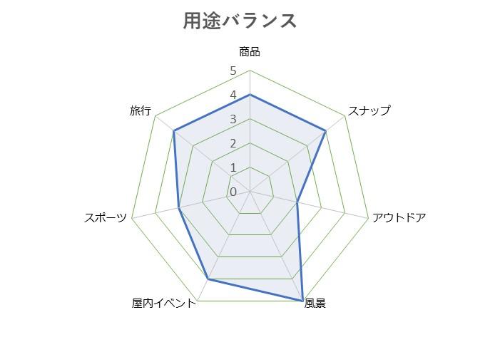 Cyber-shot_DSC-RX100M7